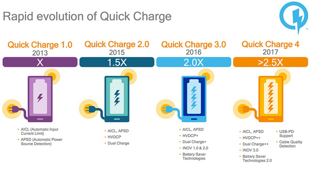 Различия версий Quick Charge