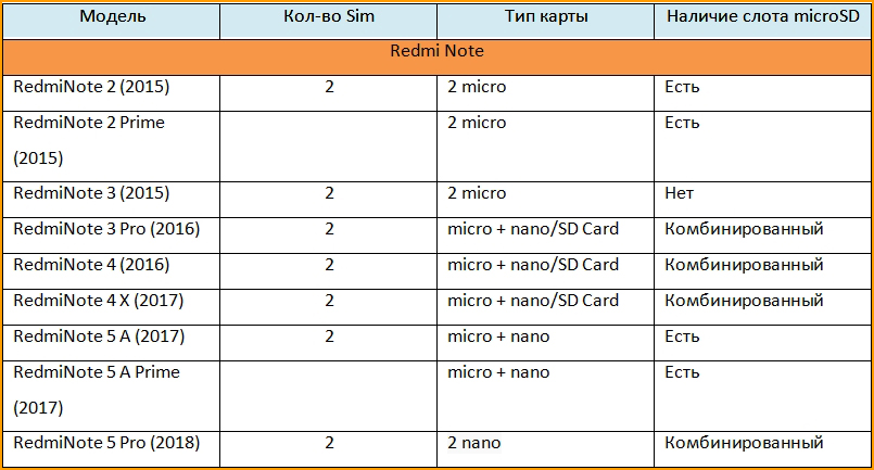 тип сим карты Xiaomi на линейке Redmi Note